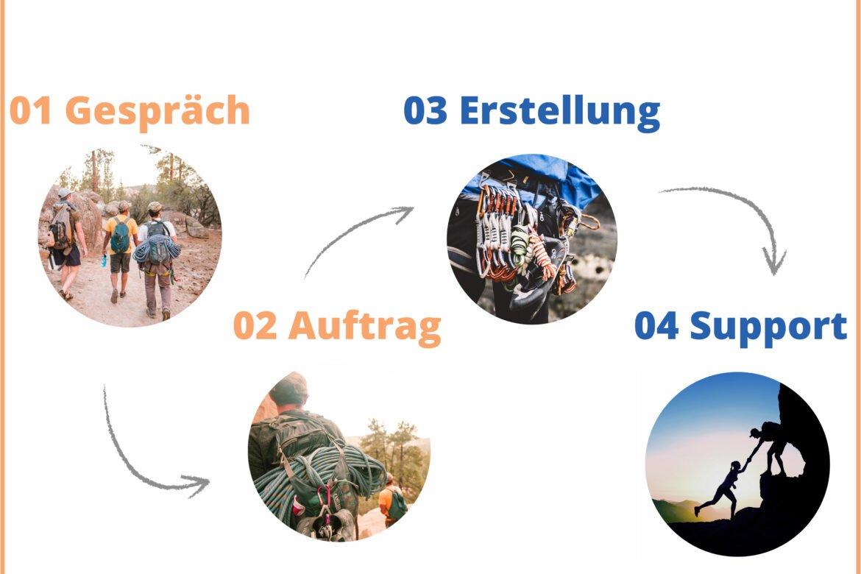 Unsere Arbeitsweise bei Wolf Webentwicklung und Webdesign in Bad Homburg, Wiesbaden und Heidelberg