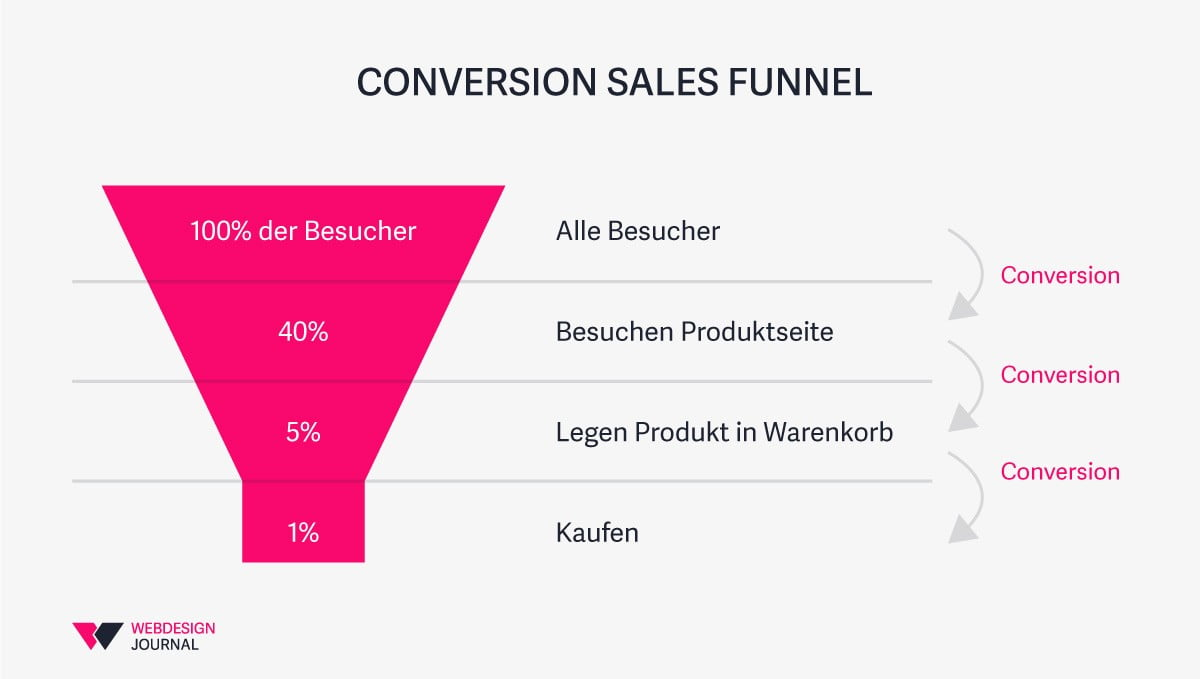 conversion rate, conversion funnel